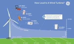 Grafiek-geluid-windturbine