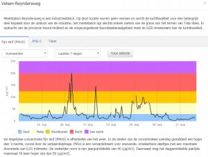 Meetgegevens fijnstof PM10 Reyndersweg