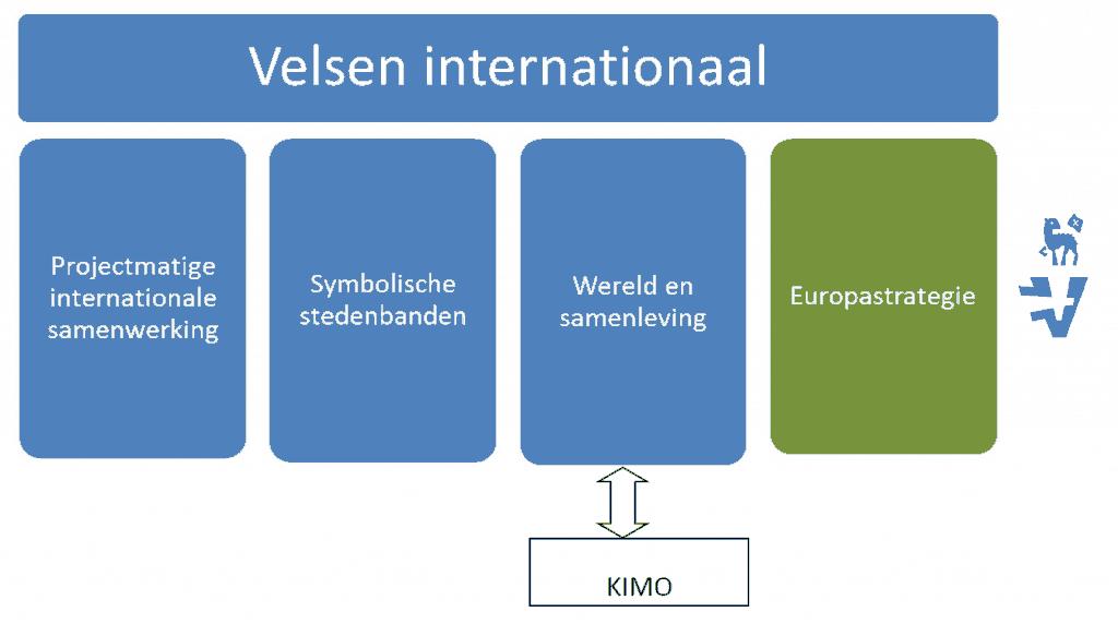Pijlers voor Velsen Internationaal